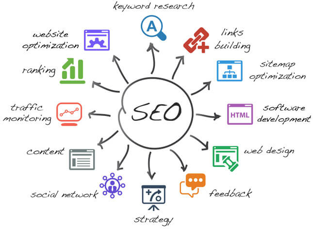 Search Engine Optimization - Michigan - SEO Services